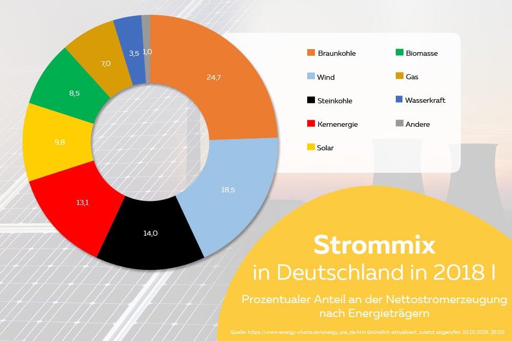Strommix EEG-Anteil Nettostrom Diagramm