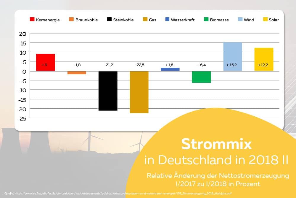 Strommix Relative Änderung EEG-Anteil am Nettostrom
