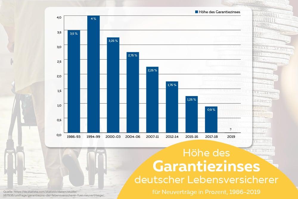 Höchstrechnungszins Lebensversicherung Entwicklung Diagramm Julia
