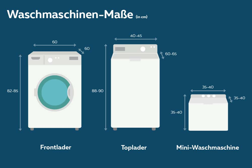 Top Standard-Maße von Waschmaschinen: Infografik | Breite BR06