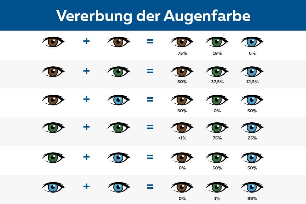 Tabelle über Wahrscheinlichkeiten der Vererbung der Augenfarbe bei Neugeborenen