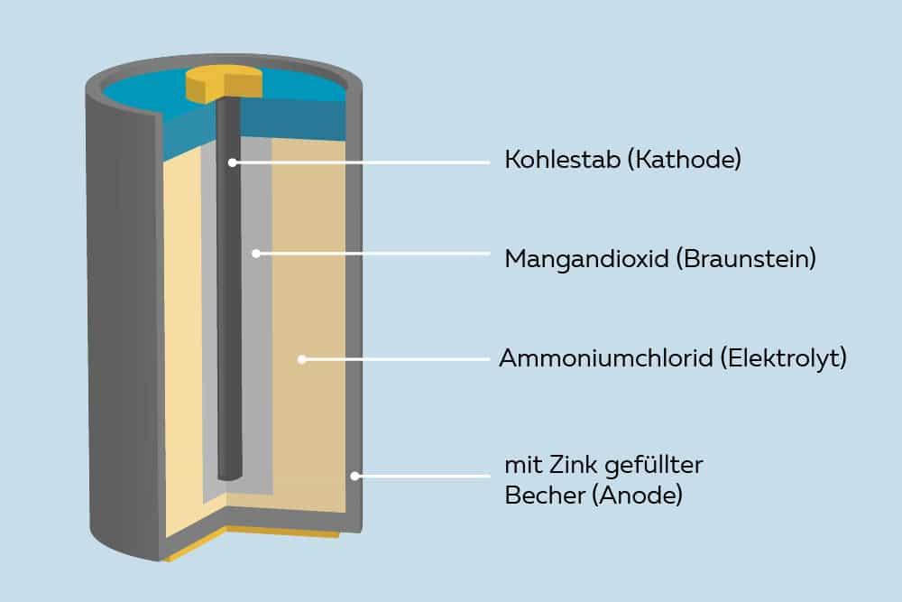 Querschnitt einer Zink-Kohle-Batterie
