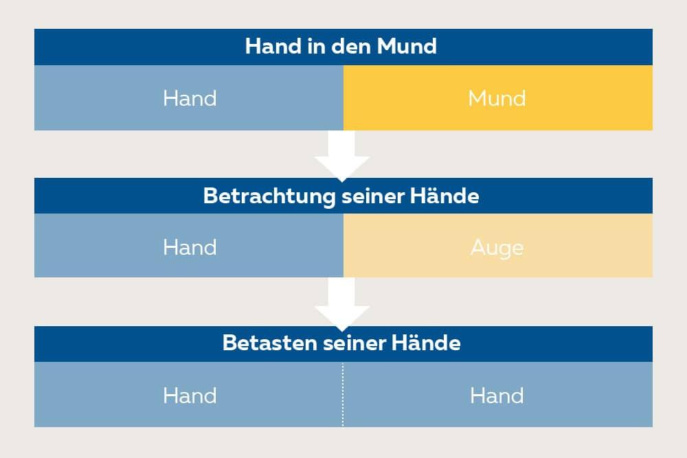 Hand-Augen-Mund-Koordination